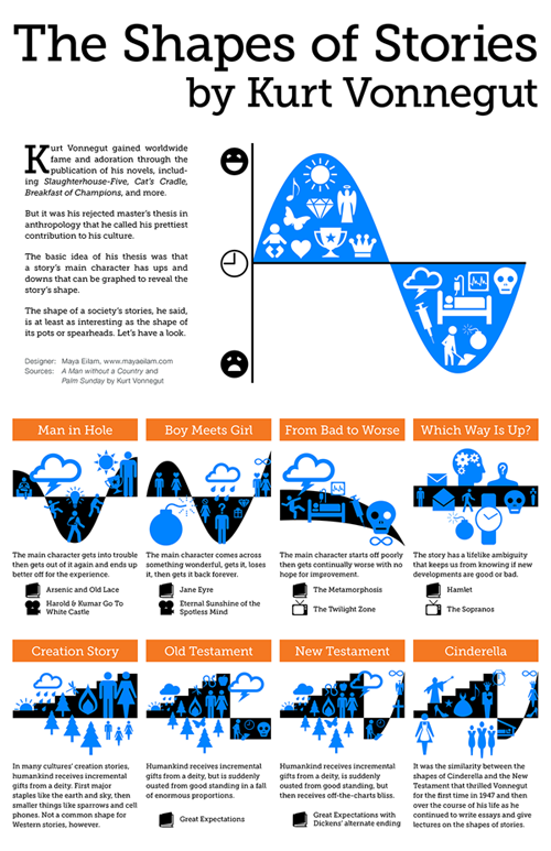 Kurt-Vonnegut-The-Shape-of-Stories-infographic